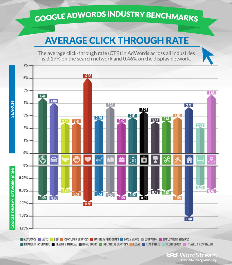 Bar Chart of Average Click Through Rates by Industry Published by Wordstream